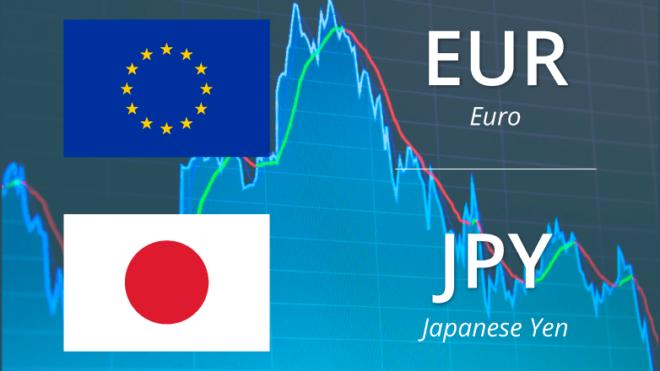 Technical Trade Idea - Euro / Japanese Yen