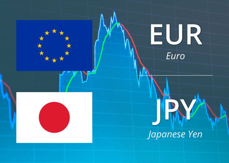 Technical Trade Idea - Euro / Japanese Yen