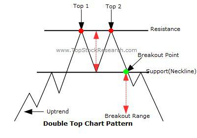 Pop-up Chat: 5 Charting patterns traders use to Profit (Part 2)