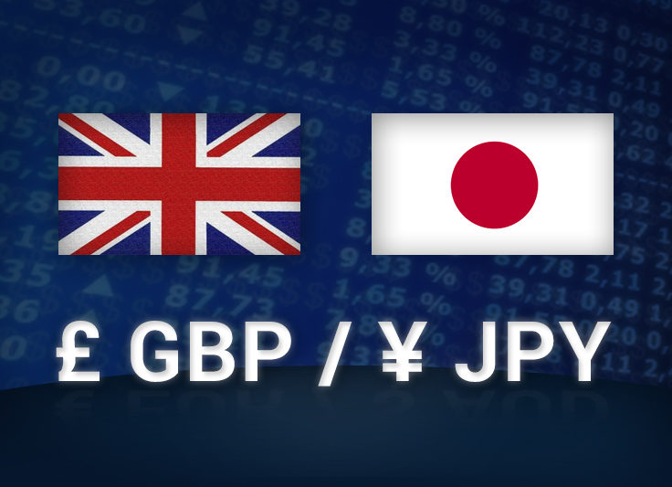 Unum Capital: Technical Trade Idea - GBP/JPY